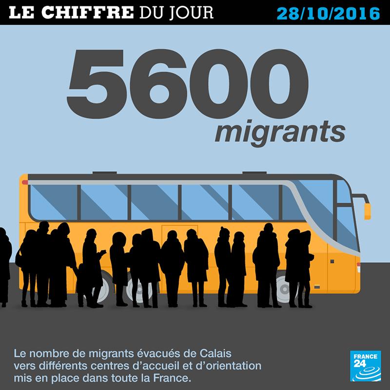 chiffres migrants en france