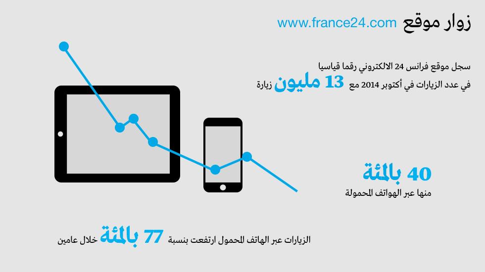 زوار موقع France24.com