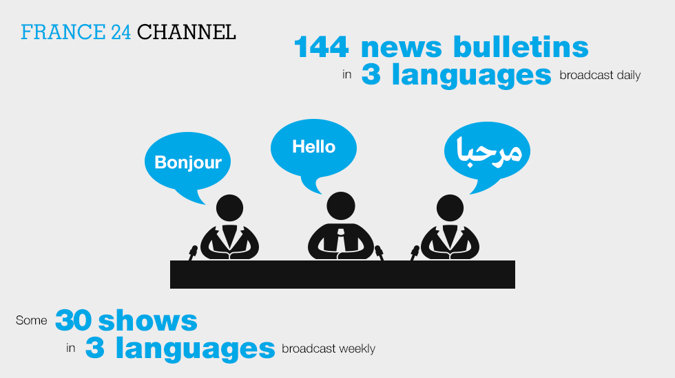 France 24 channel